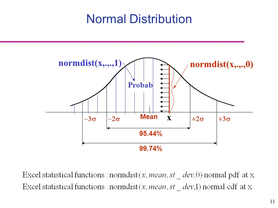 Normal Distribution normdist(x,.,.,1) normdist(x,.,.,0) x Probab Mean