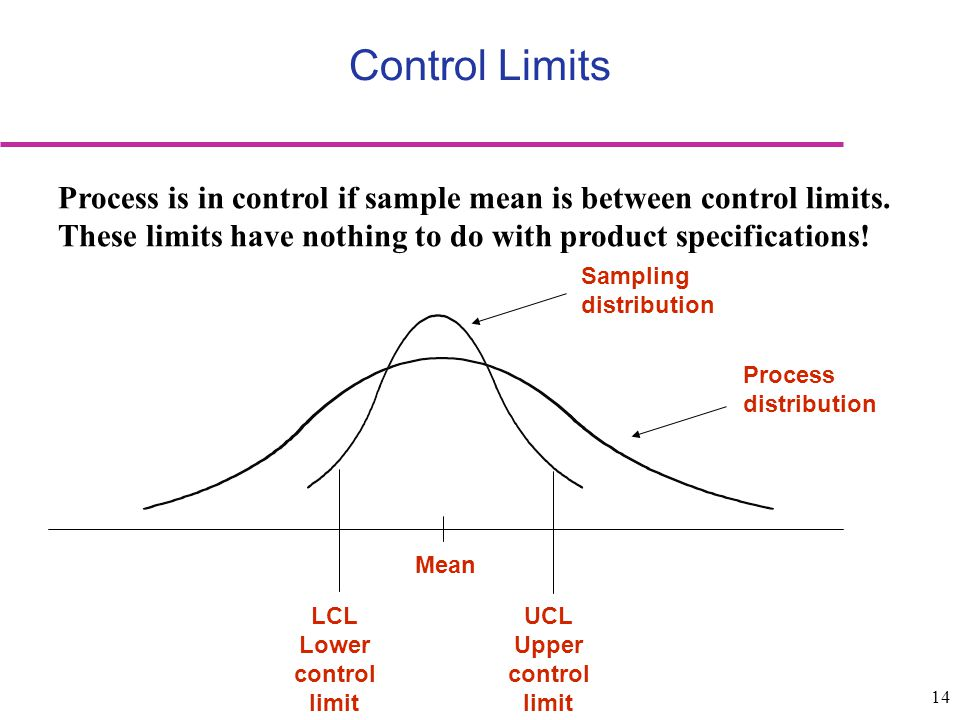 Control Limits Process is in control if sample mean is between control limits. These limits have nothing to do with product specifications!