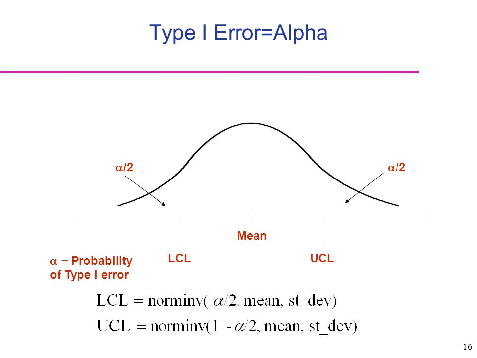 Type I Error=Alpha Mean LCL UCL /2 Probability of Type I error