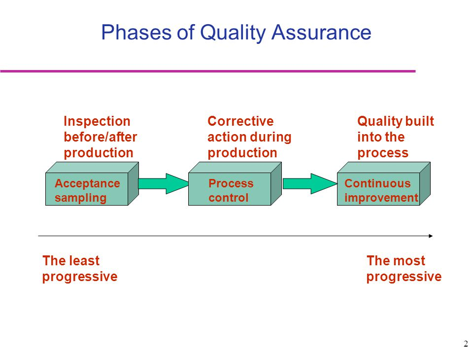 Phases of Quality Assurance