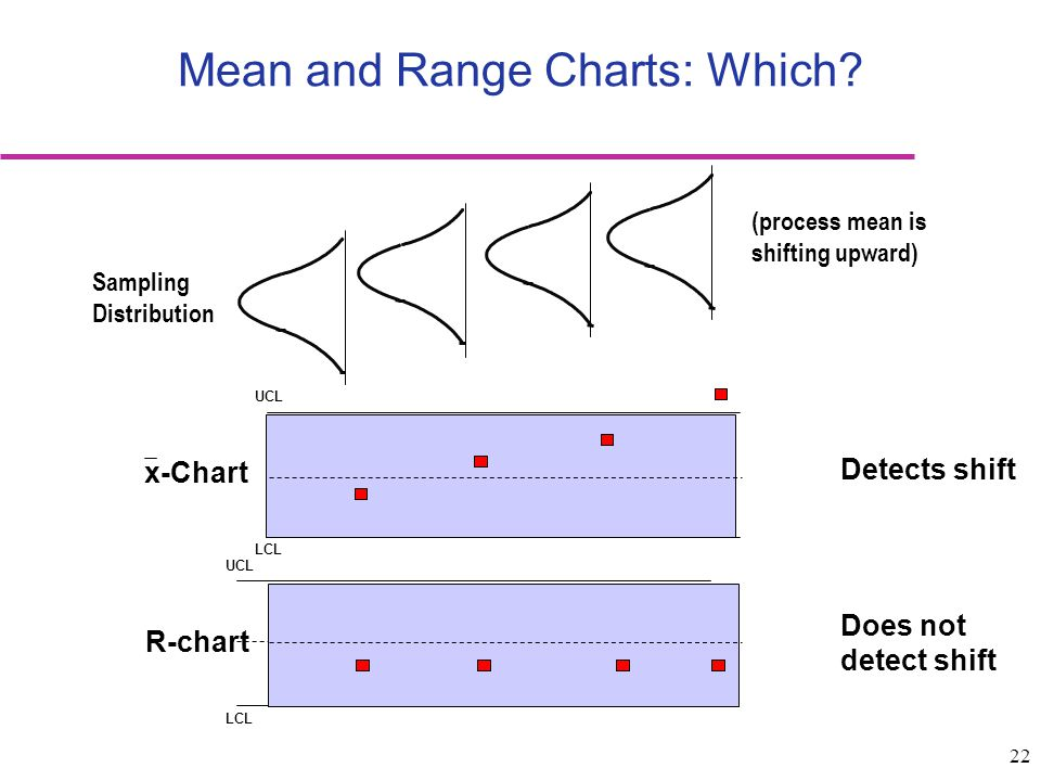 Mean and Range Charts: Which