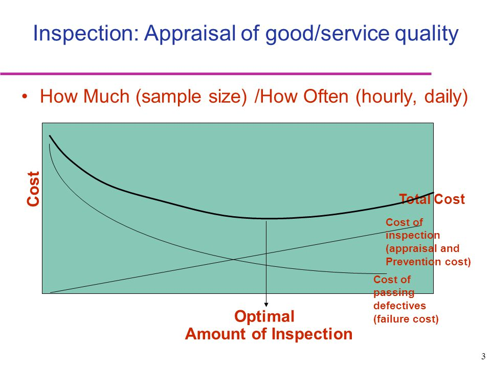 Inspection: Appraisal of good/service quality
