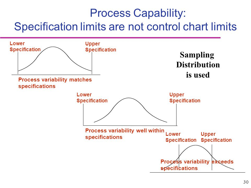 Process Capability: Specification limits are not control chart limits