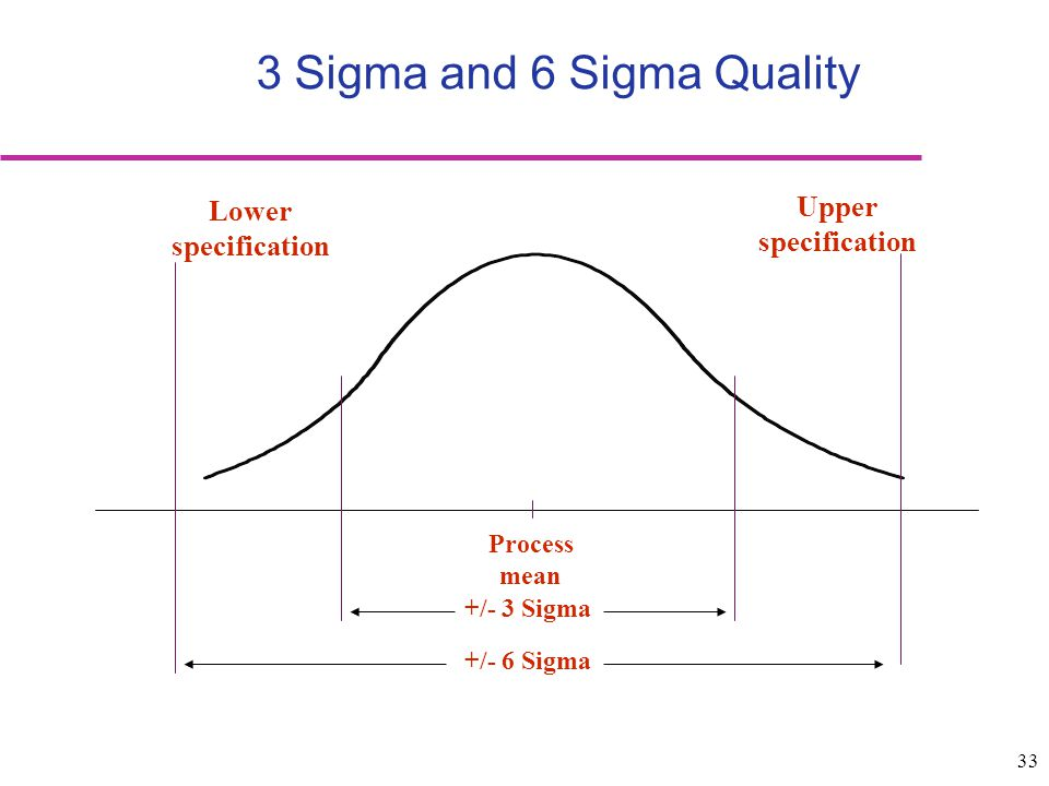 3 Sigma and 6 Sigma Quality