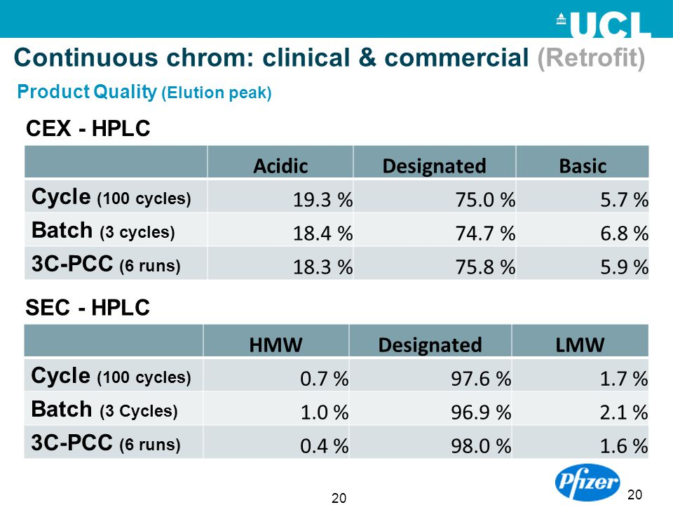 Continuous chrom: clinical & commercial (Retrofit)