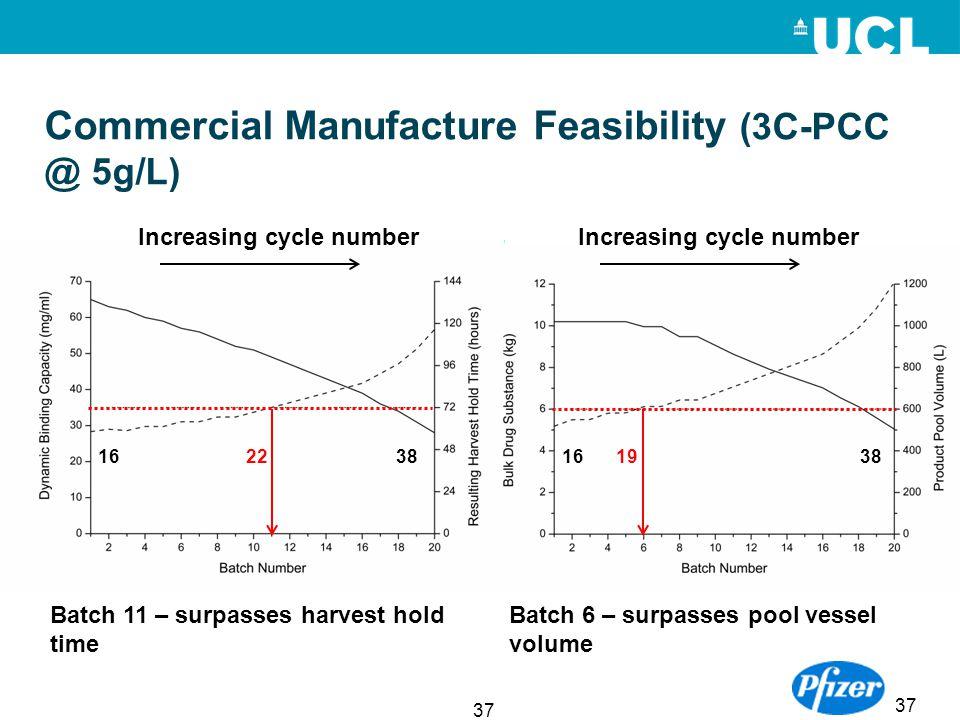 Commercial Manufacture Feasibility (3C-PCC @ 5g/L)