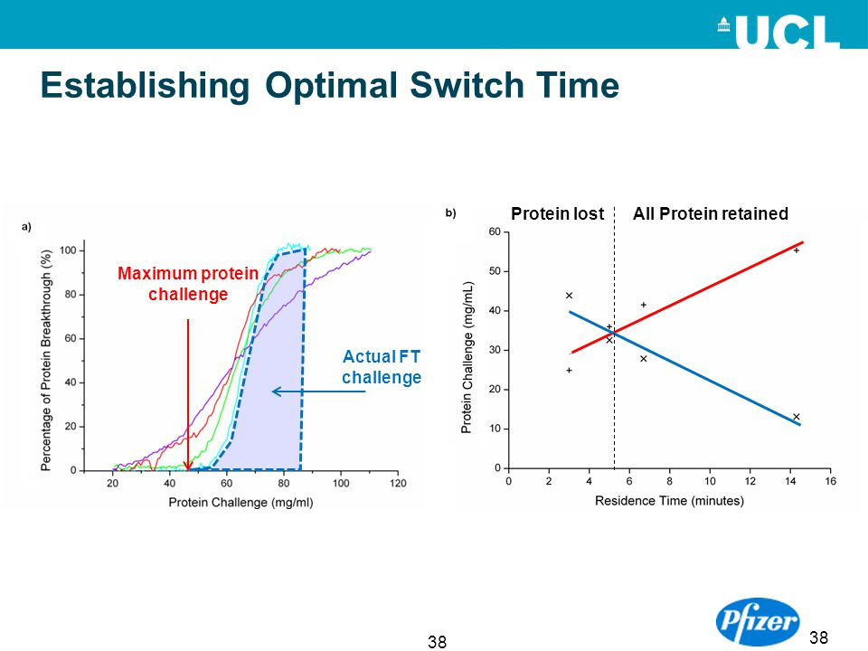 Establishing Optimal Switch Time