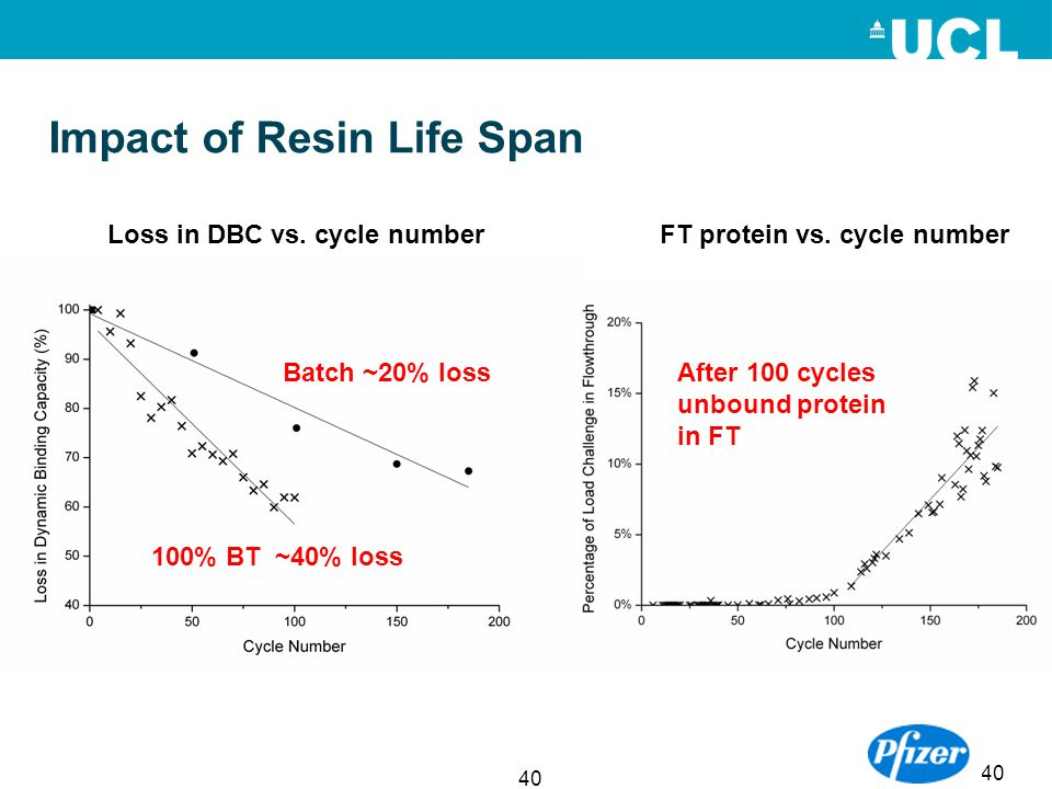 Impact of Resin Life Span