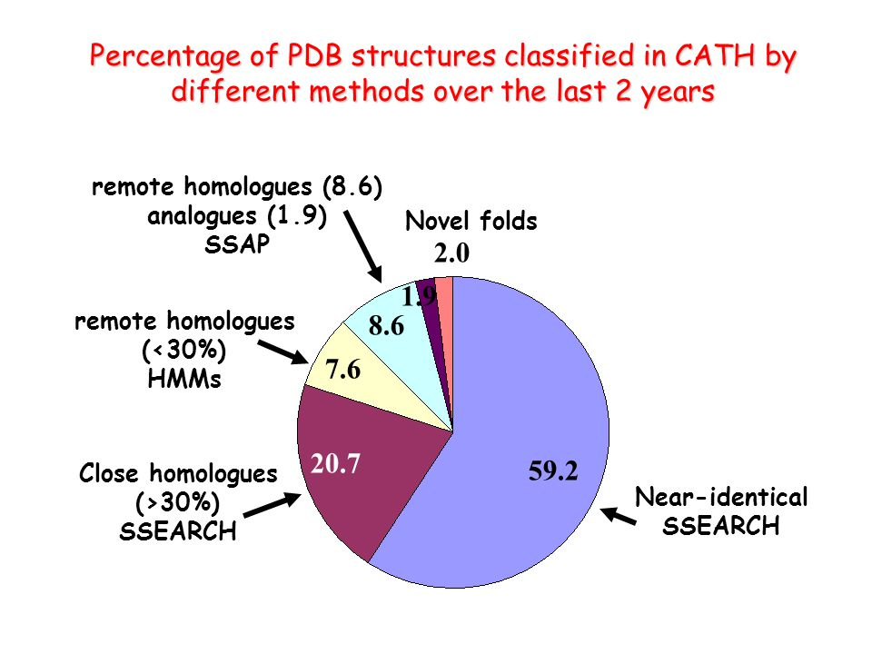 Percentage of PDB structures classified in CATH by different methods over the last 2 years