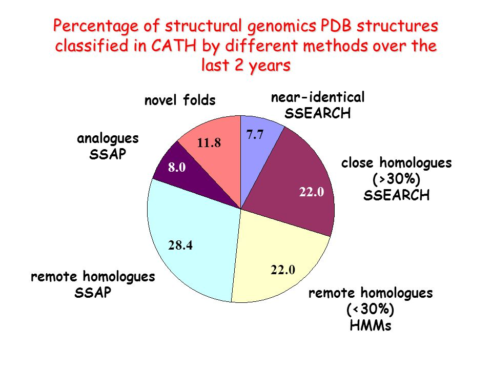 Percentage of structural genomics PDB structures classified in CATH by different methods over the last 2 years