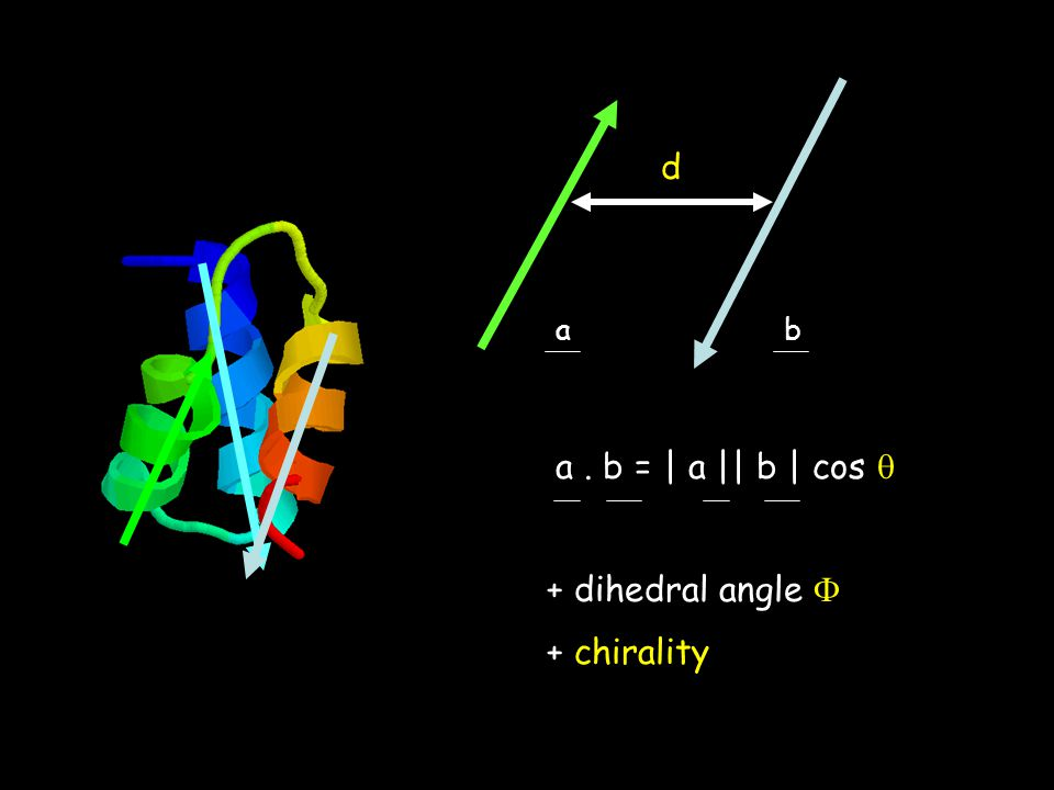 d a b a . b = | a || b | cos  + dihedral angle  + chirality