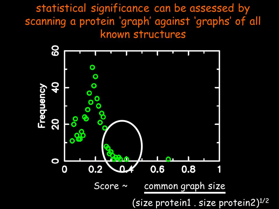 statistical significance can be assessed by scanning a protein 'graph' against 'graphs' of all known structures