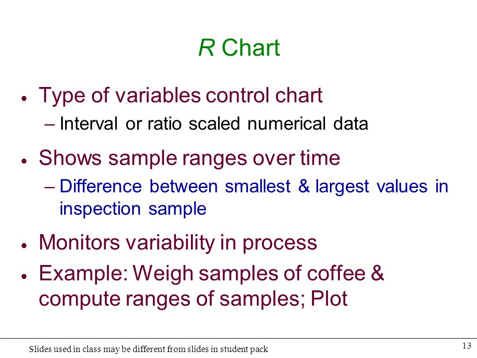 R Chart Type of variables control chart Shows sample ranges over time