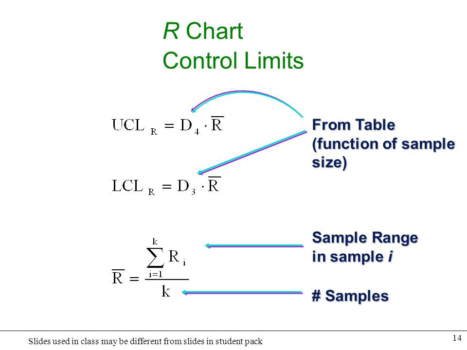 R Chart Control Limits From Table (function of sample size)