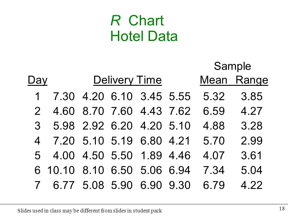 R Chart Hotel Data Sample Day Delivery Time Mean Range