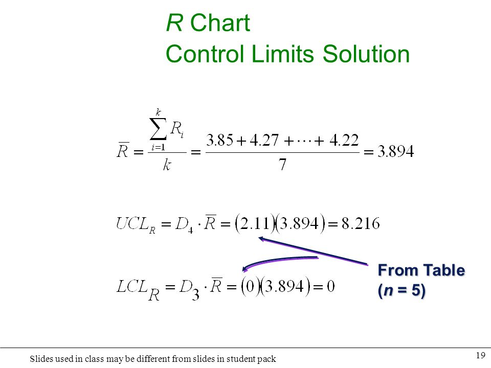 R Chart Control Limits Solution