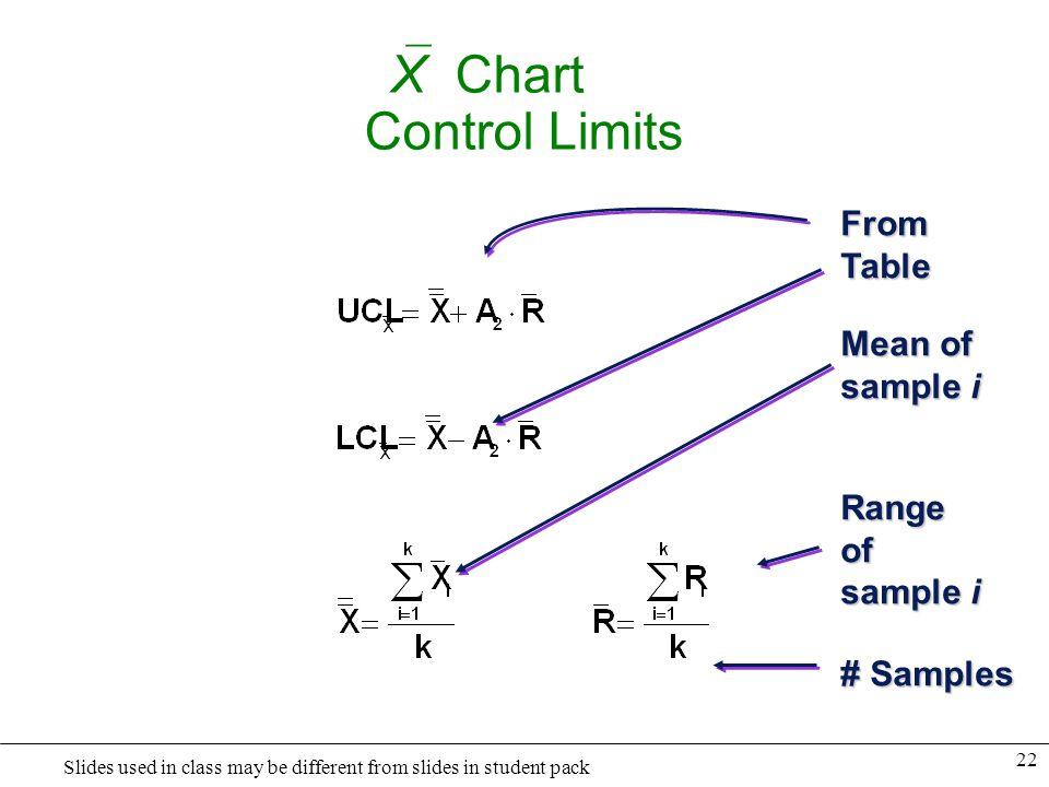 X Chart Control Limits