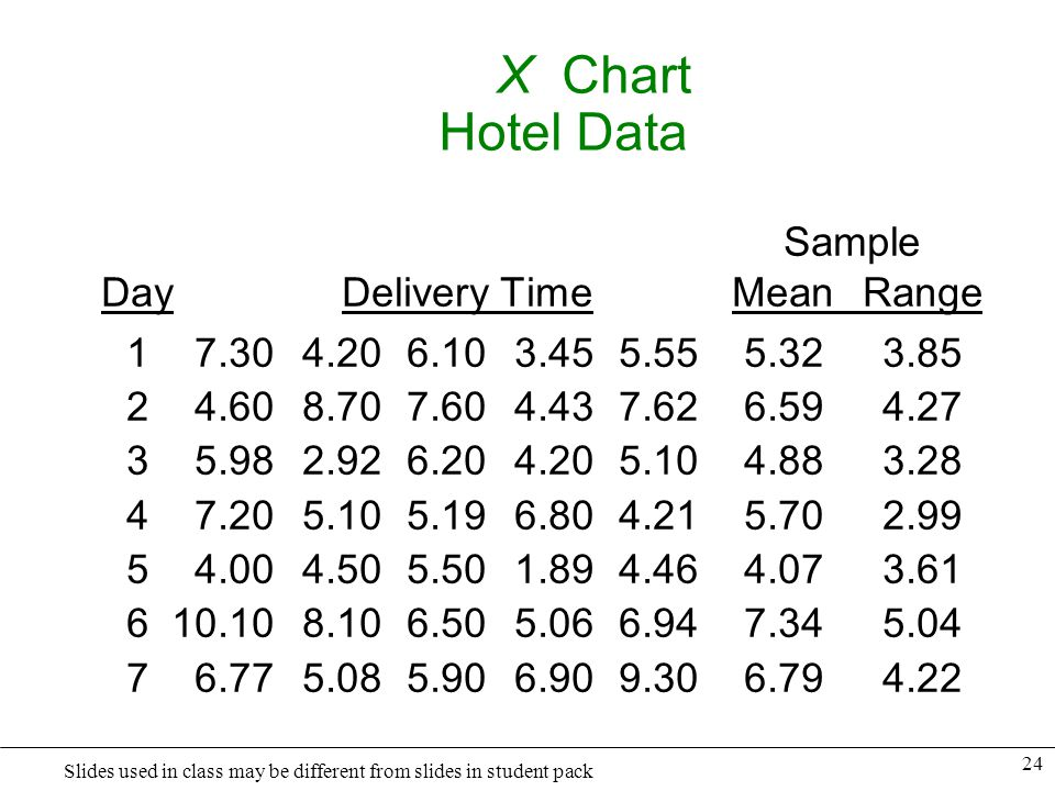 X Chart Hotel Data Sample Day Delivery Time Mean Range