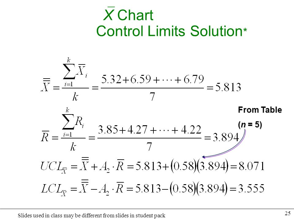 X Chart Control Limits Solution*