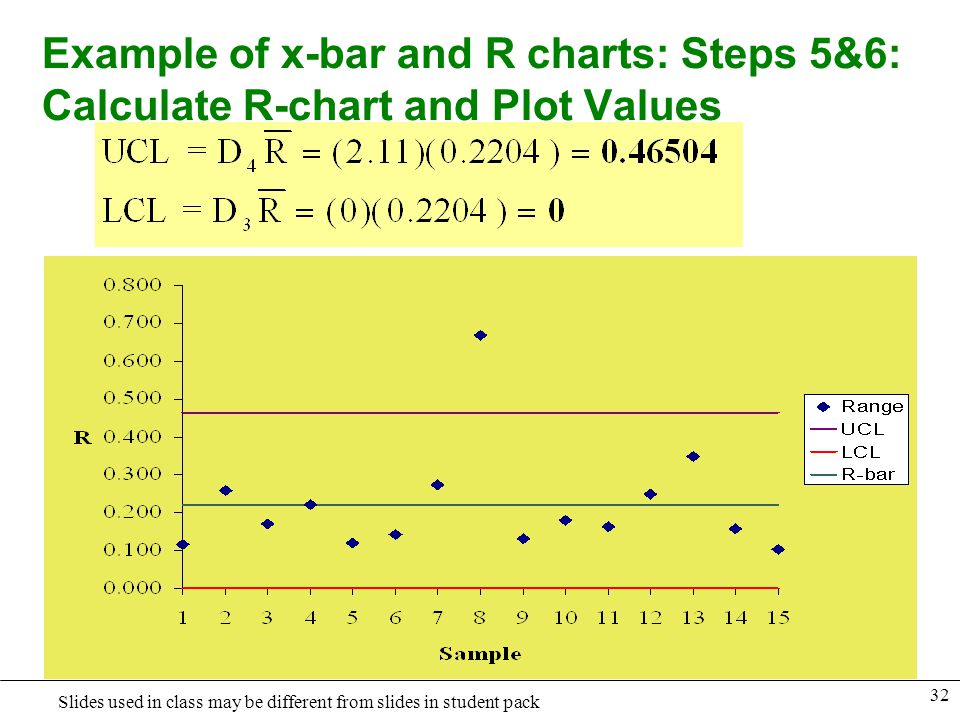 Example of x-bar and R charts: Steps 5&6: Calculate R-chart and Plot Values