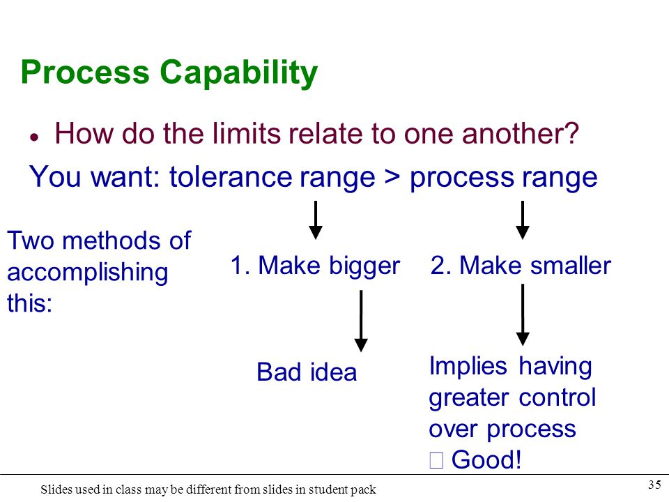 Process Capability How do the limits relate to one another
