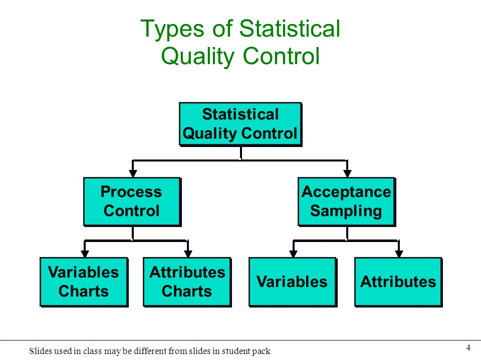 Types of Statistical Quality Control