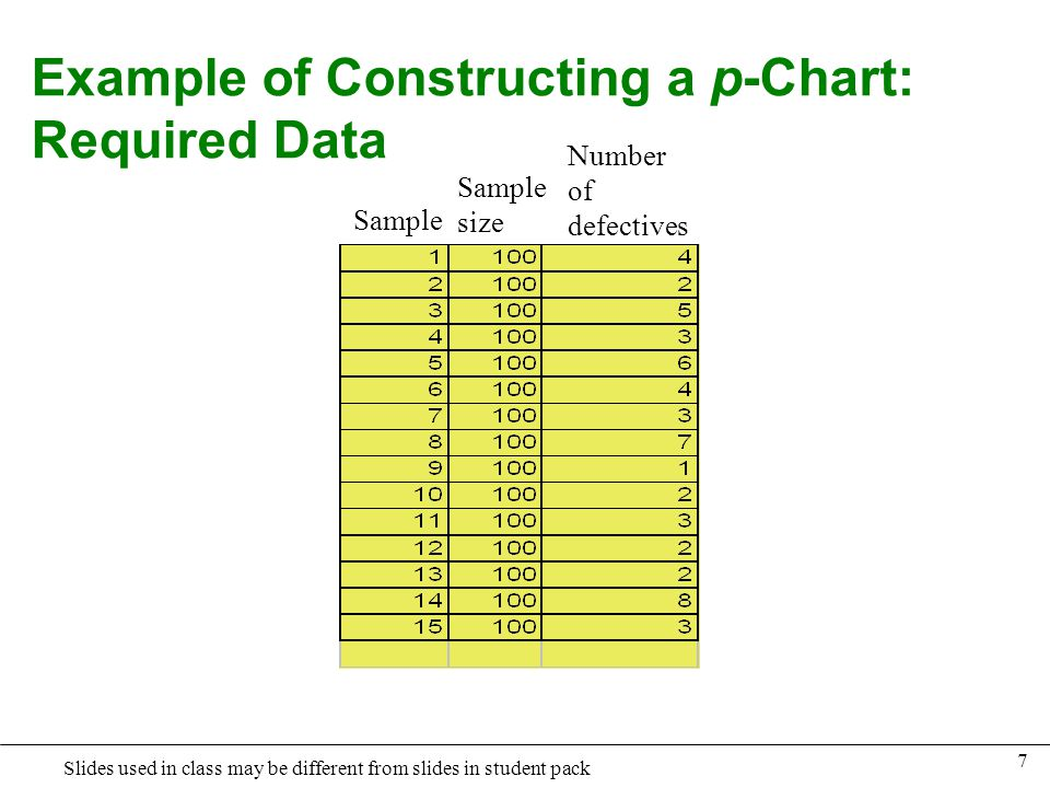 Example of Constructing a p-Chart: Required Data