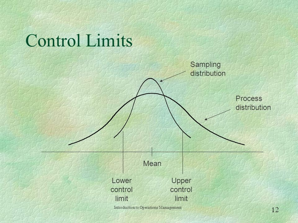 Control Limits Sampling distribution Process distribution Mean