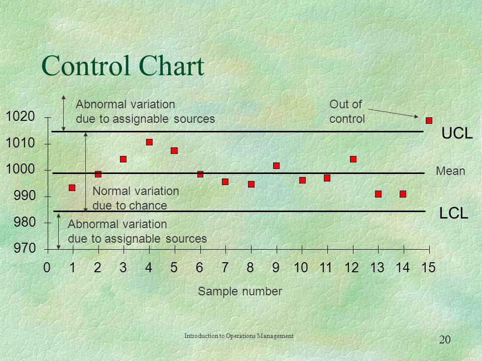 Control Chart Abnormal variation due to assignable sources. Out of control. 1020. UCL. 1010. 1000.