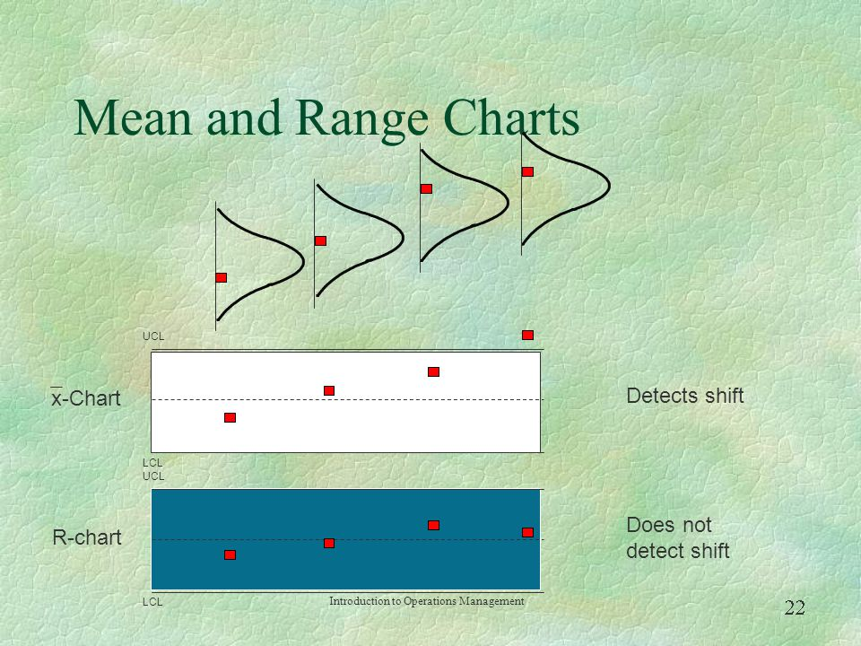 Mean and Range Charts Detects shift x-Chart Does not detect shift