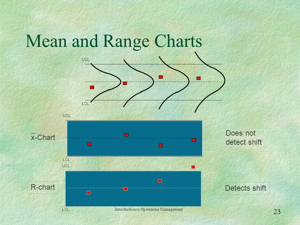 Mean and Range Charts Does not detect shift x-Chart R-chart
