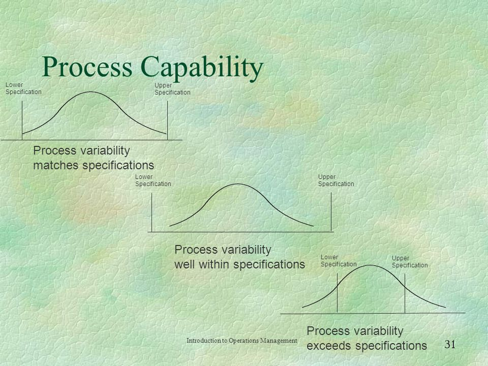 Process Capability Process variability matches specifications