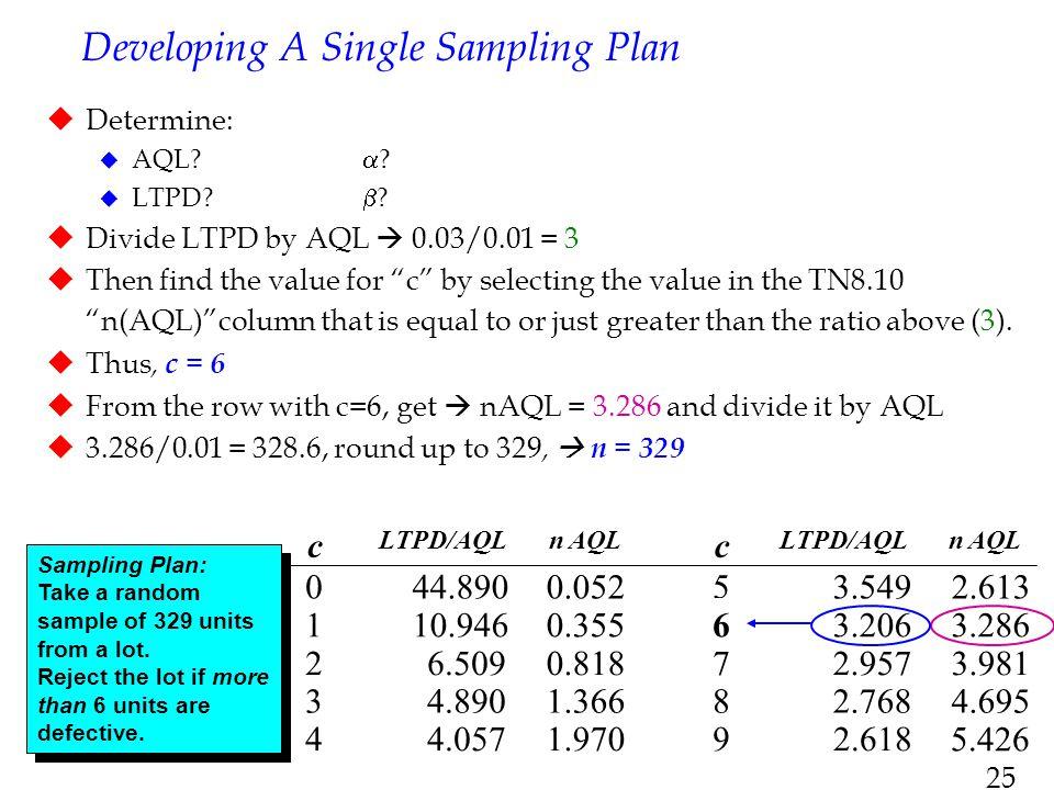 Developing A Single Sampling Plan
