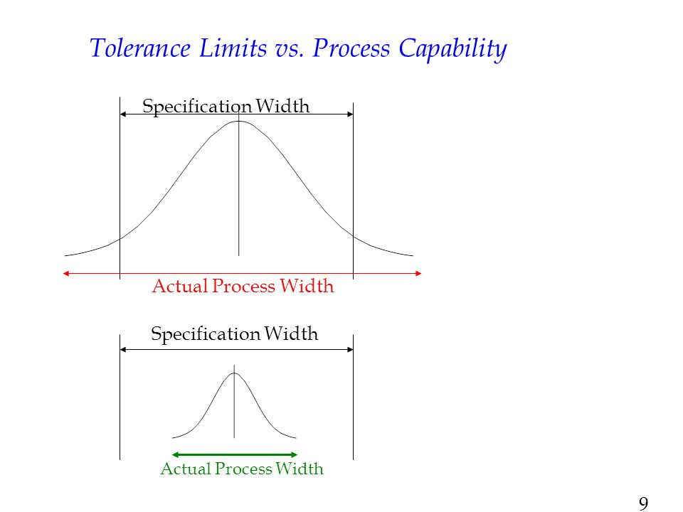 Tolerance Limits vs. Process Capability