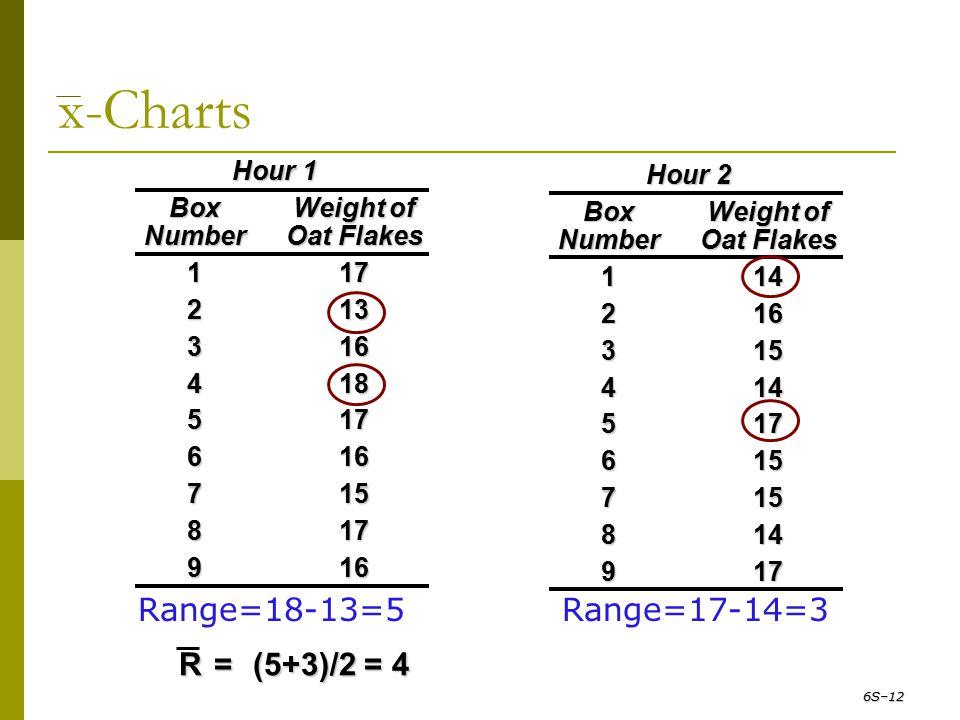 x-Charts Range=18-13=5 Range=17-14=3 R = (5+3)/2 = 4 Hour 1 Hour 2