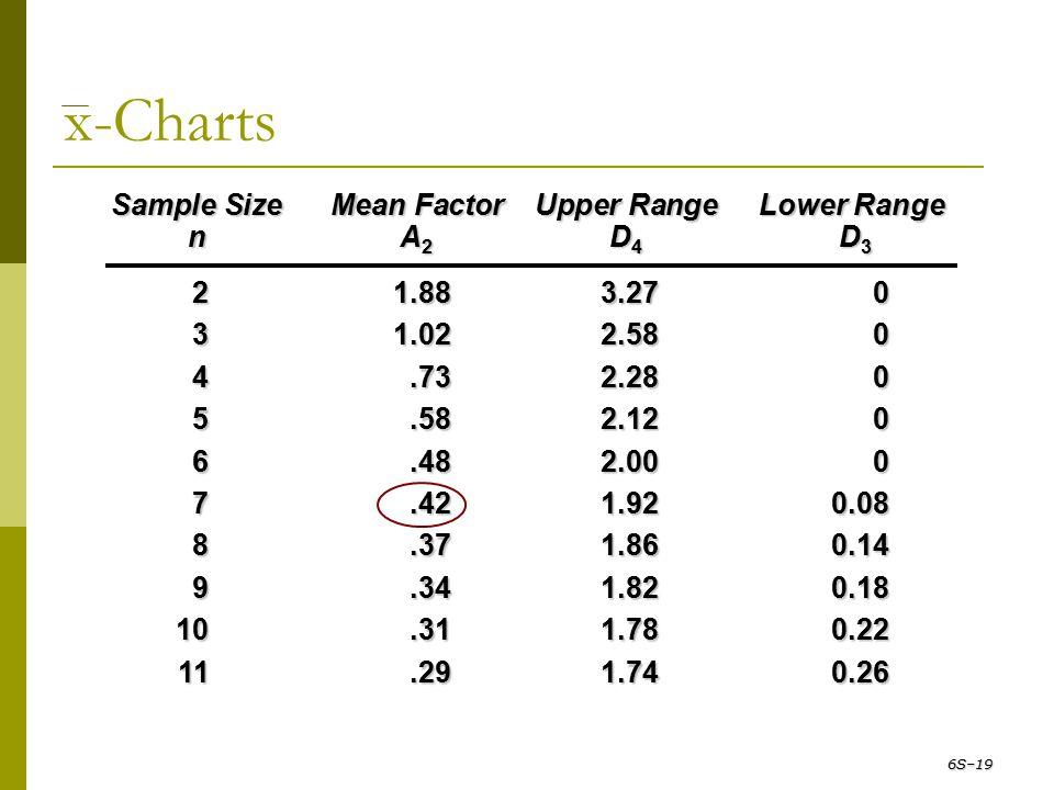x-Charts Sample Size Mean Factor Upper Range Lower Range n A2 D4 D3