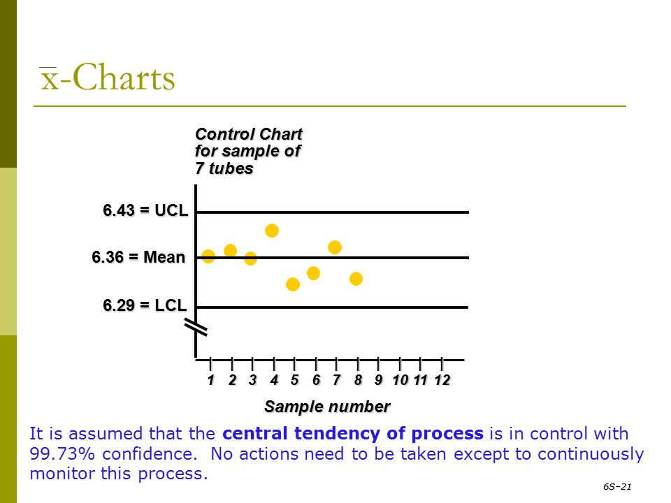 x-Charts Control Chart for sample of 7 tubes 6.43 = UCL 6.36 = Mean