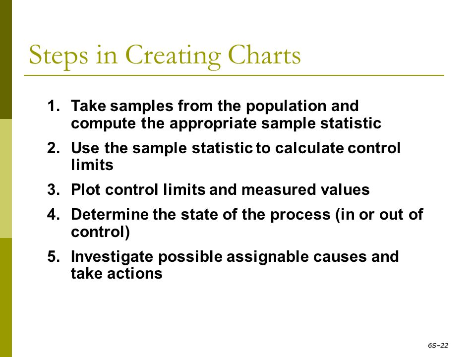 Steps in Creating Charts