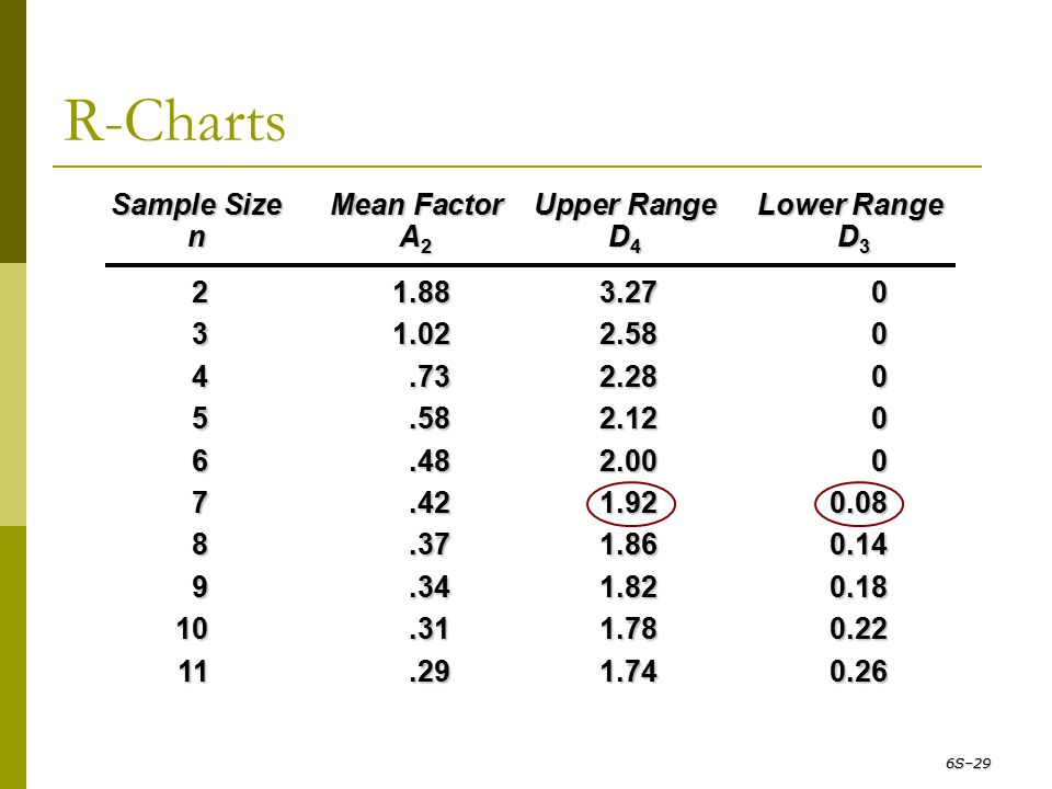 R-Charts Sample Size Mean Factor Upper Range Lower Range n A2 D4 D3