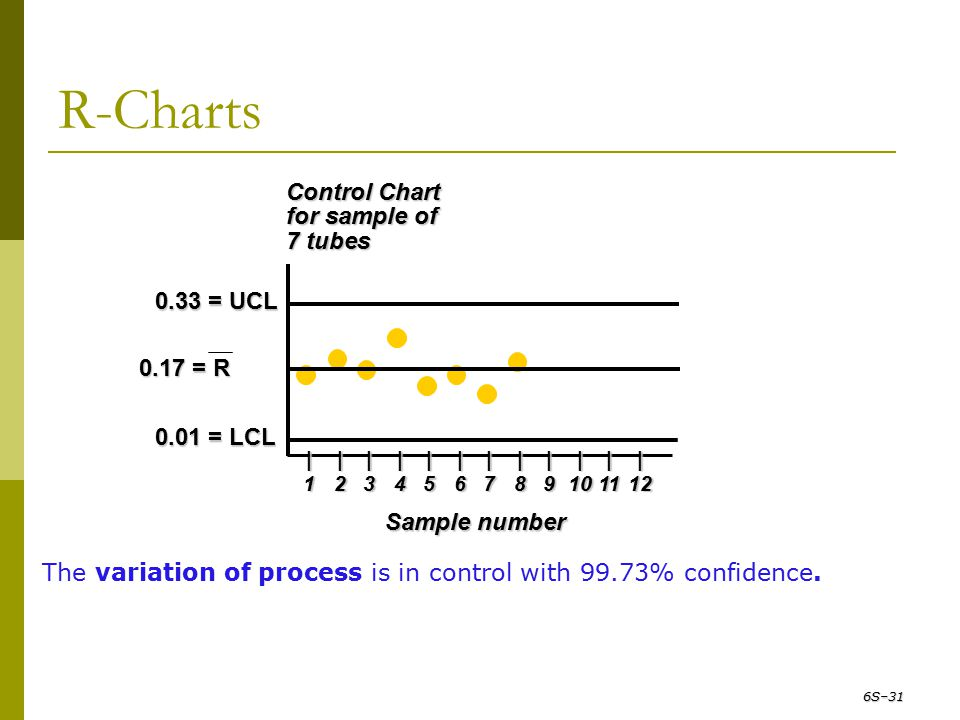 R-Charts Control Chart for sample of 7 tubes 0.33 = UCL 0.17 = R