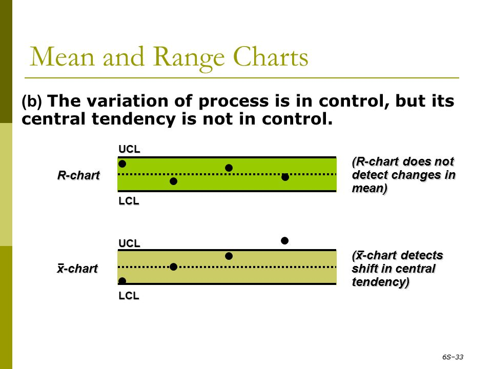 Mean and Range Charts (b) The variation of process is in control, but its central tendency is not in control.