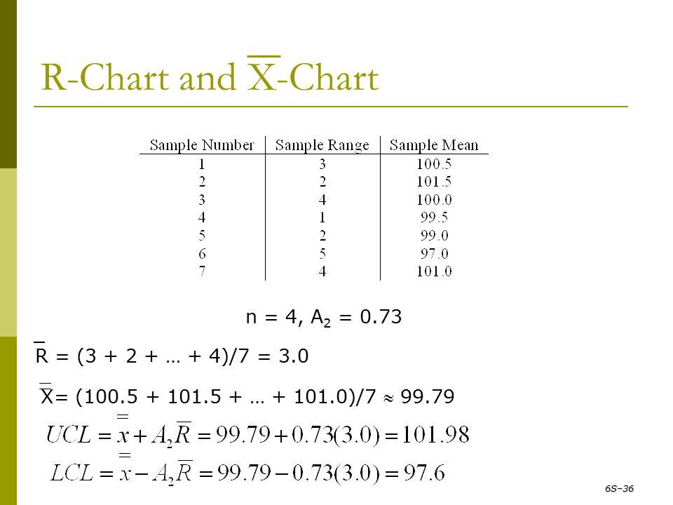 R-Chart and X-Chart n = 4, A2 = 0.73 R = (3 + 2 + … + 4)/7 = 3.0