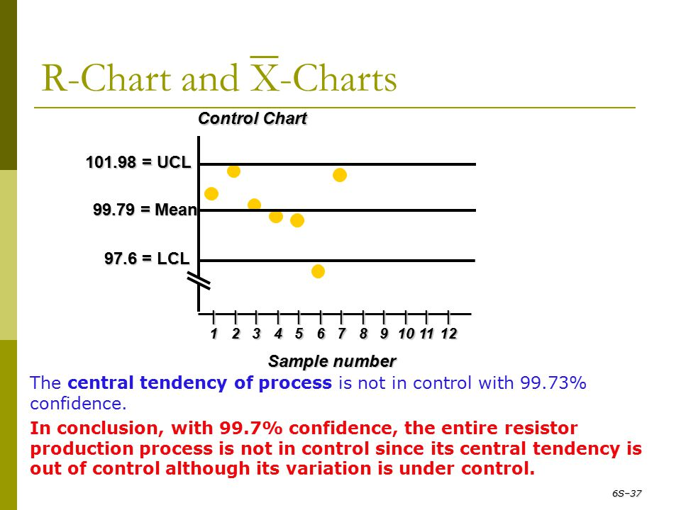 R-Chart and X-Charts Control Chart 101.98 = UCL 99.79 = Mean