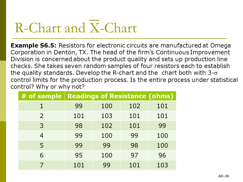 R-Chart and X-Chart # of sample Readings of Resistance (ohms) 1 99 100