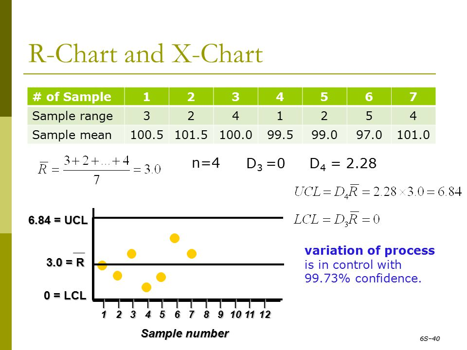 R-Chart and X-Chart D3 =0 D4 = 2.28 n=4 # of Sample 1 2 3 4 5 6 7