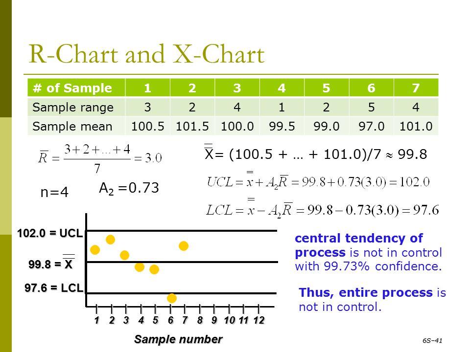 R-Chart and X-Chart A2 =0.73 n=4 X= (100.5 + … + 101.0)/7  99.8
