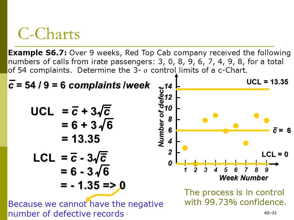 C-Charts UCL = c + 3 c = 6 + 3 6 = 13.35 LCL = c - 3 c = 6 - 3 6