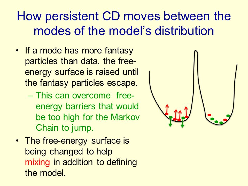 How persistent CD moves between the modes of the model's distribution