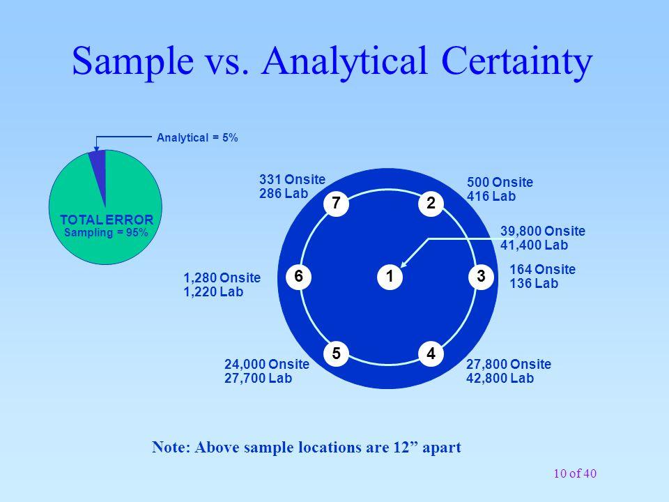 Sample vs. Analytical Certainty