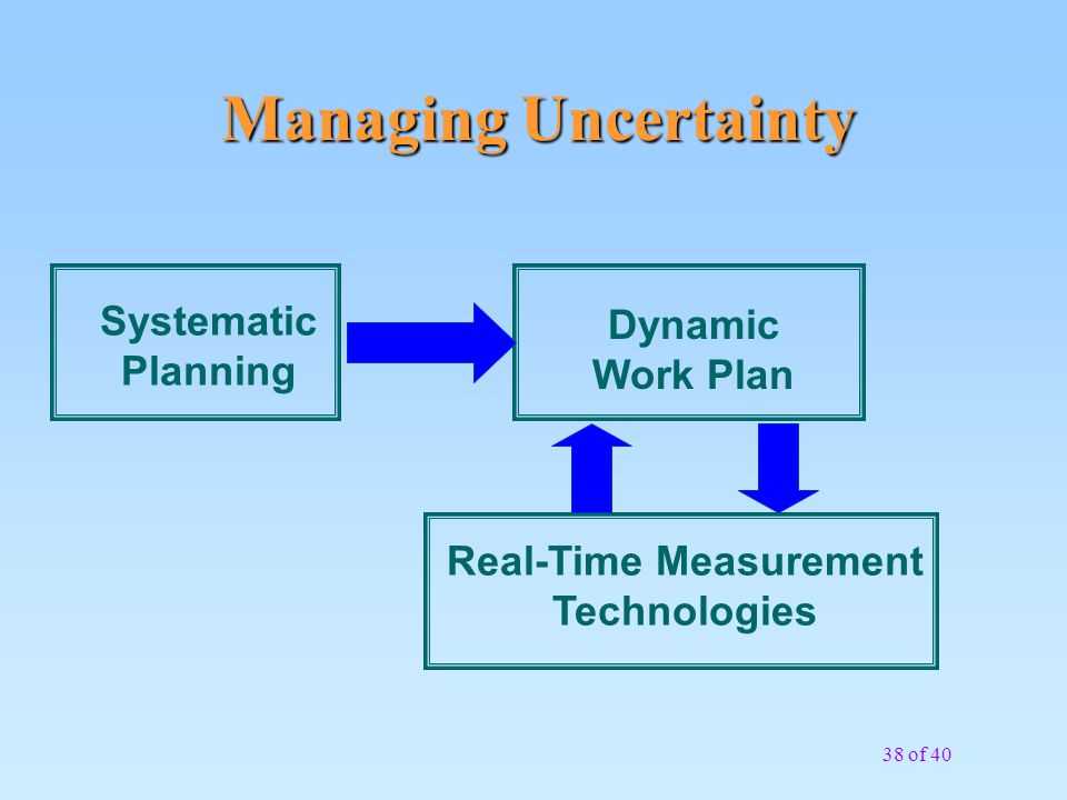 Real-Time Measurement Technologies